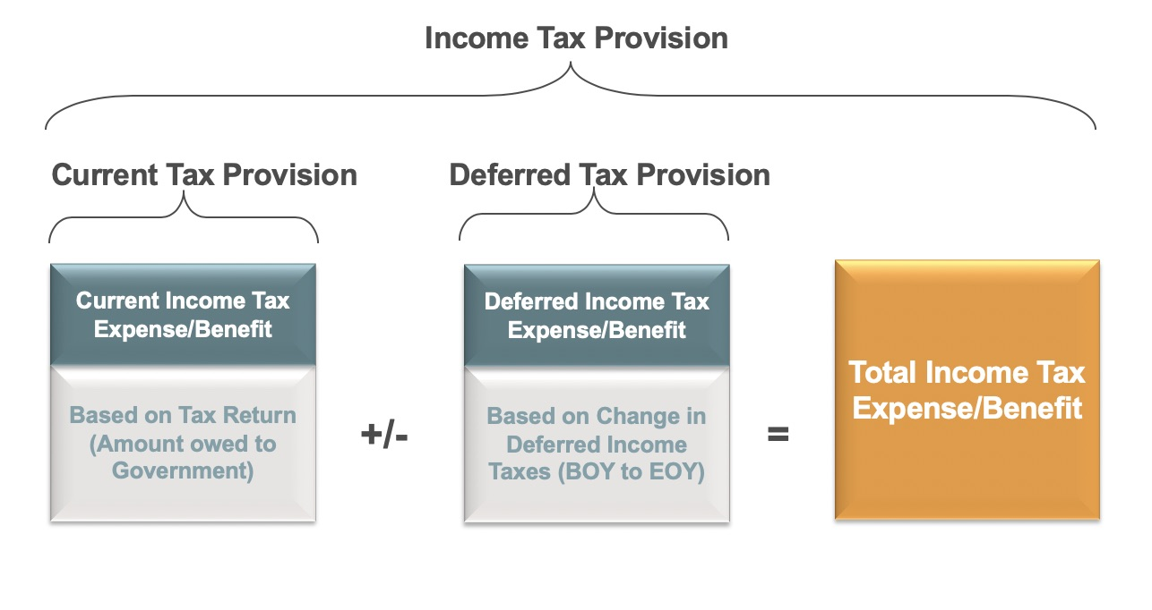 Accounting for Income Taxes under ASC 740: An Overview