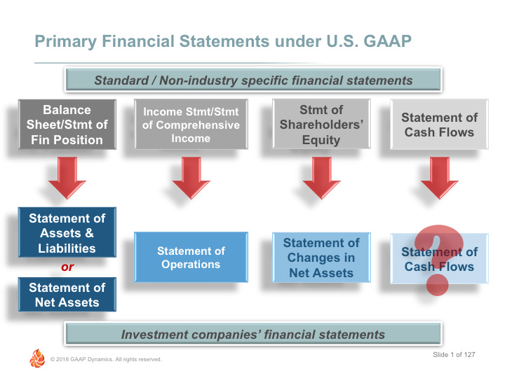 accounting for investments under us gaap