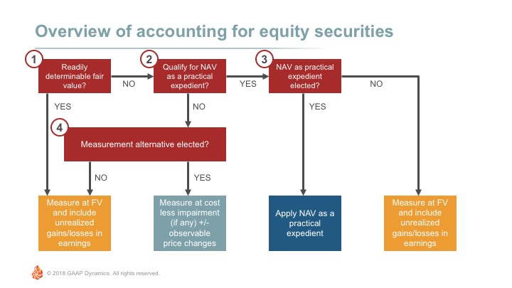 Overview of Accounting for Investments in Equity Securities