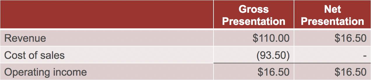 Principal vs Agent? GAAP Revenue Recognition Criteria (ASC