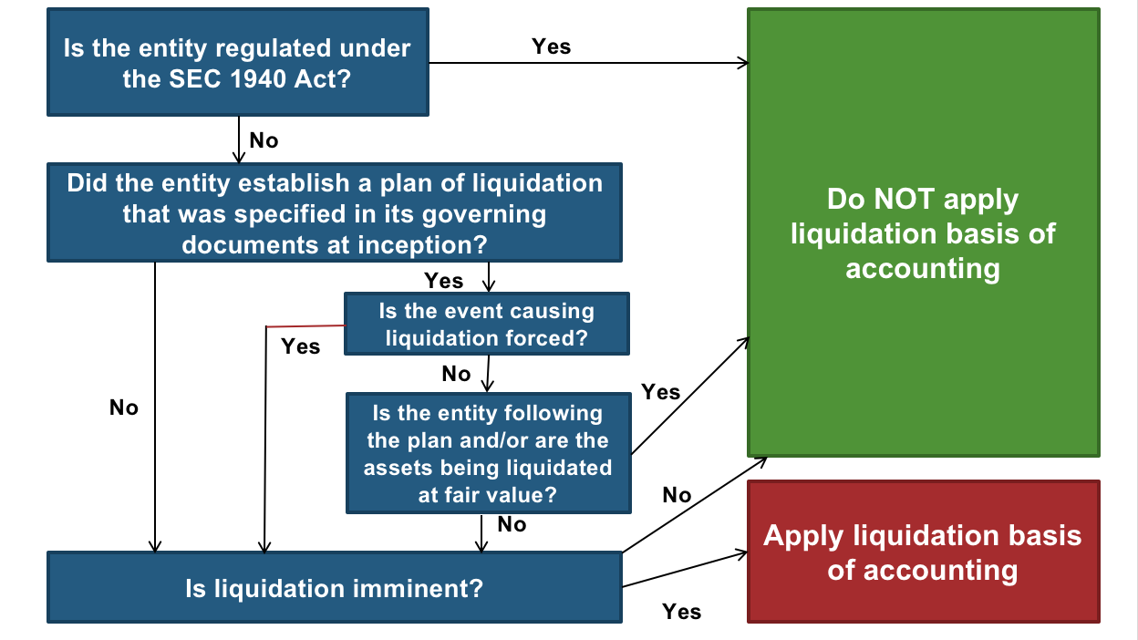 Liquidation is ... Briefly about the liquidation of an organization
