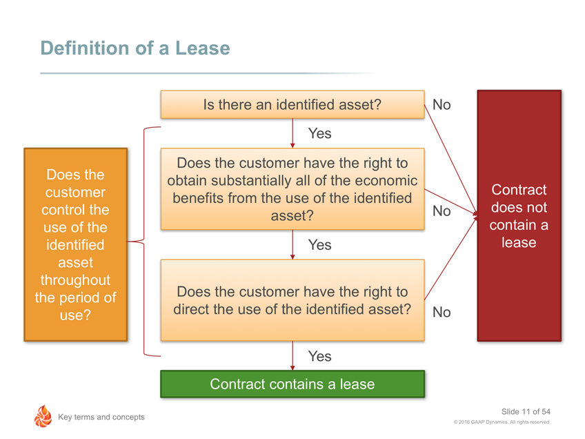 Is It A Lease It Matters When Moving From Asc 840 To Asc 842