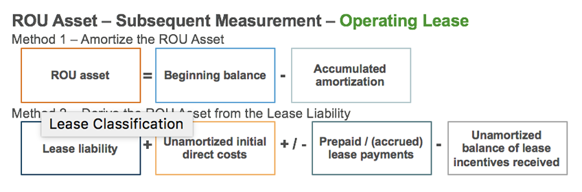 New Lease Accounting Standards For Lessees Asc Topic 842